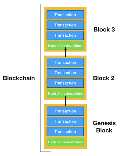 order for recording a blockchain transaction